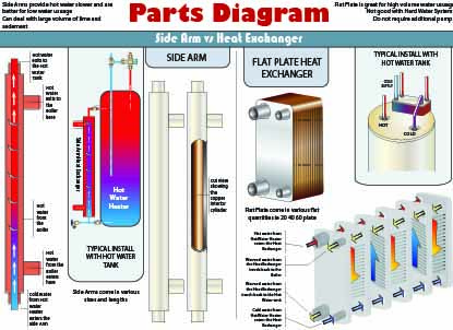 installation diagrams portage  u0026 main boilers duluth mn