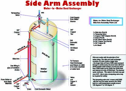 Side Arm Assembly