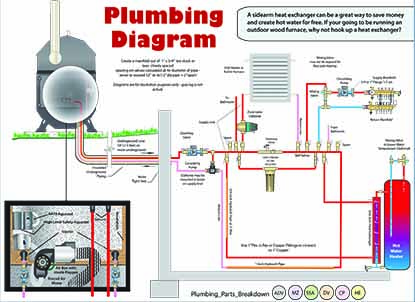 Installation Diagrams Portage Amp Main Boilers Duluth Mn