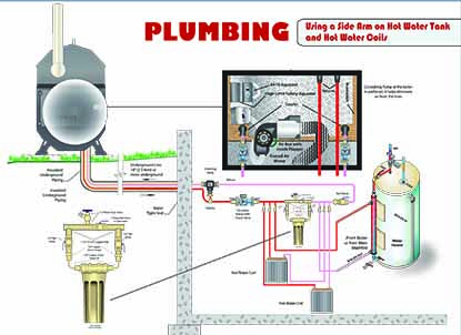 Installation Diagrams | Portage & Main Boilers | Duluth MN