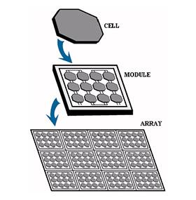 Strawbale Farms Photovoltaic Cell Diagram