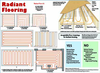 Radiant Flooring Heat