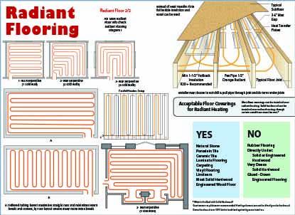 Radiant Flooring Heat